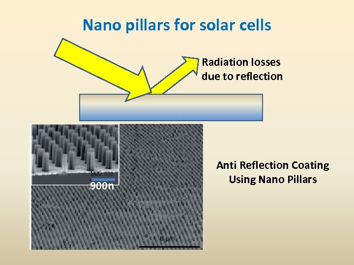 Nano pillars for solar cells Radiation losses due to reflection 900 n Anti Reflection