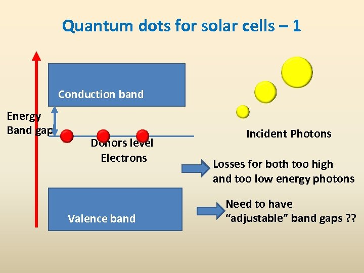 Quantum dots for solar cells – 1 Conduction band Energy Band gap Donors level