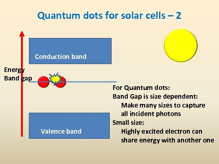 Quantum dots for solar cells – 2 Conduction band Energy Band gap Valence band