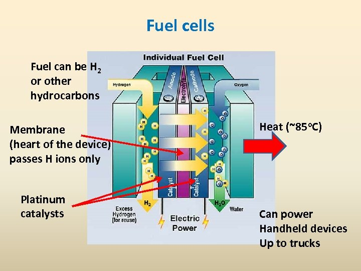 Fuel cells Fuel can be H 2 or other hydrocarbons Membrane (heart of the