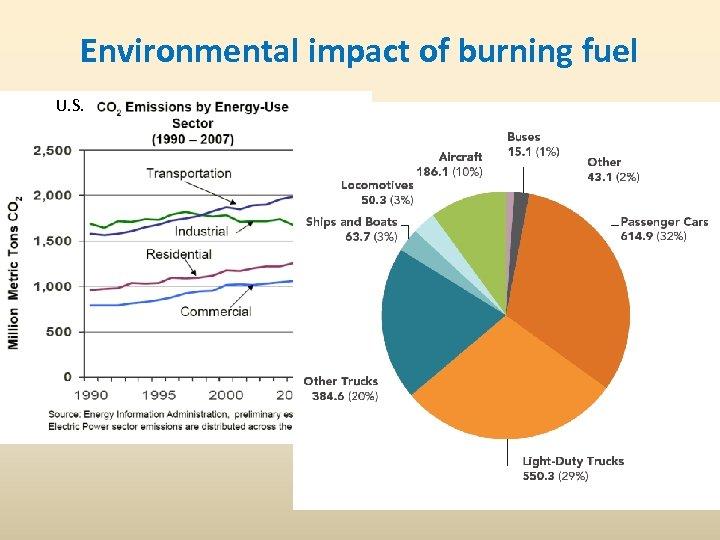 Environmental impact of burning fuel U. S.