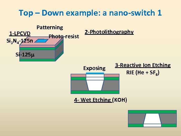 Top – Down example: a nano-switch 1 1 -LPCVD Si 3 N 4 -125
