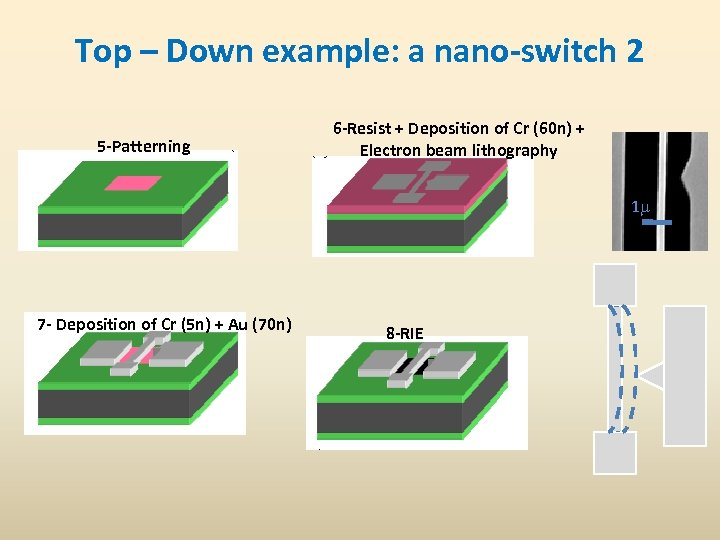 Top – Down example: a nano-switch 2 5 -Patterning 6 -Resist + Deposition of