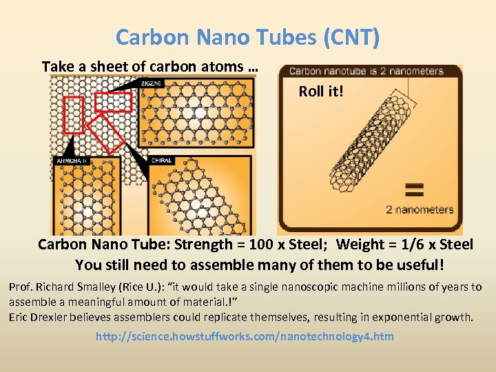 Carbon Nano Tubes (CNT) Take a sheet of carbon atoms … Roll it! Carbon