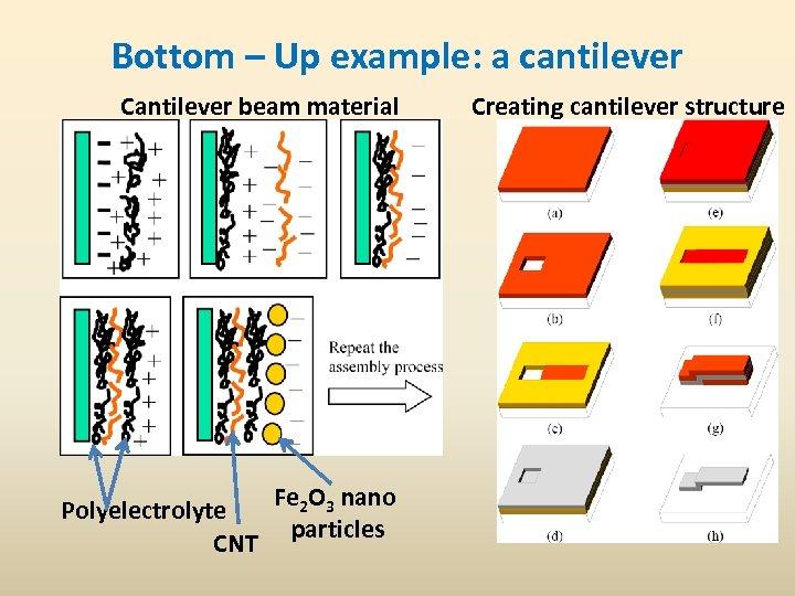 Bottom – Up example: a cantilever Cantilever beam material Fe 2 O 3 nano