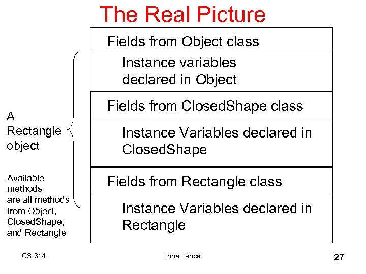 The Real Picture Fields from Object class Instance variables declared in Object A Rectangle