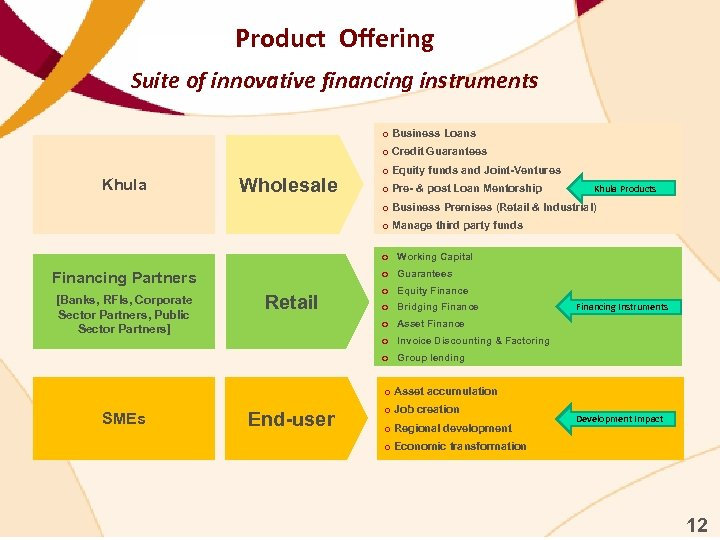 Product Offering Suite of innovative financing instruments o Business Loans o Credit Guarantees Khula