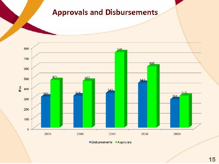 Approvals and Disbursements 15