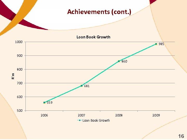 Achievements (cont. ) Loan Book Growth 1000 985 900 860 R'm 800 700 681
