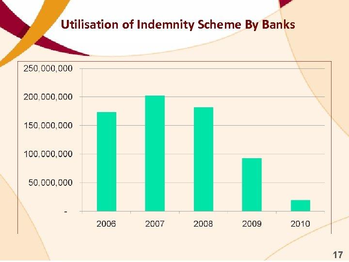 Utilisation of Indemnity Scheme By Banks 17