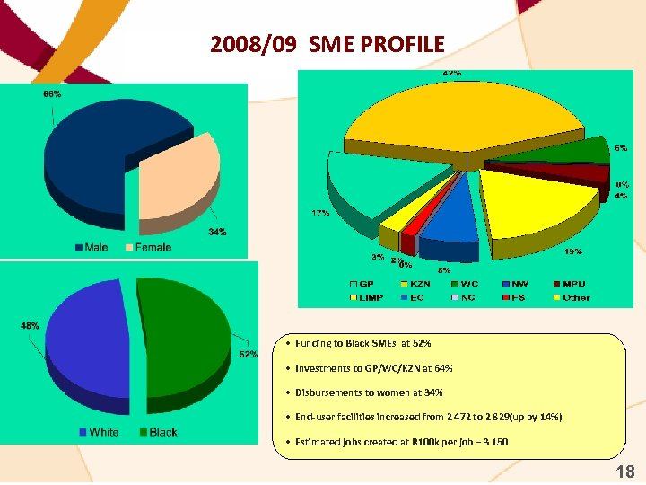 2008/09 SME PROFILE • Funding to Black SMEs at 52% • Investments to GP/WC/KZN