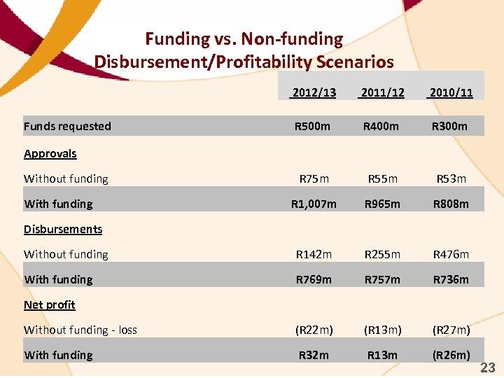 Funding vs. Non-funding Disbursement/Profitability Scenarios 2012/13 2011/12 2010/11 R 500 m R 400 m
