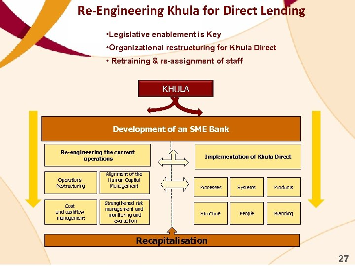 Re-Engineering Khula for Direct Lending • Legislative enablement is Key • Organizational restructuring for