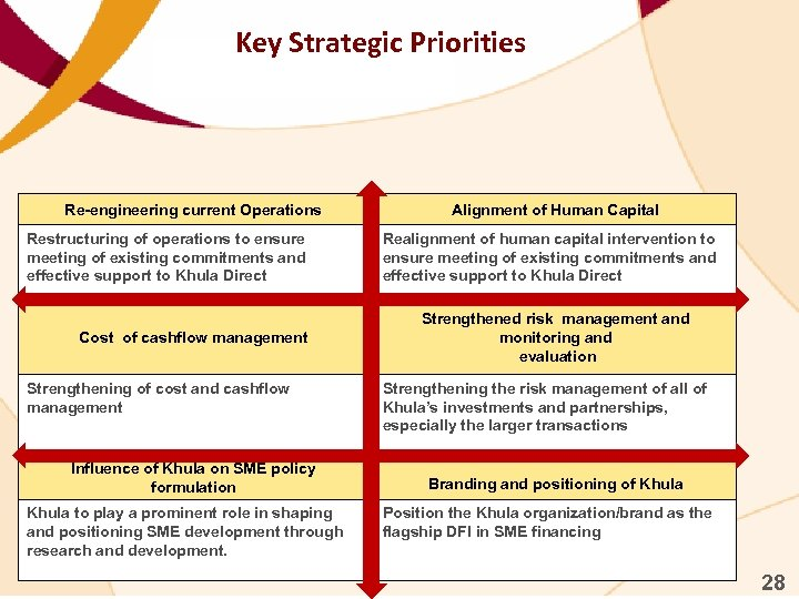 Key Strategic Priorities Re-engineering current Operations Restructuring of operations to ensure meeting of existing