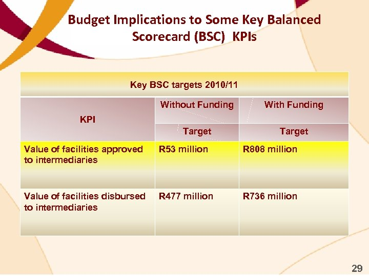 Budget Implications to Some Key Balanced Scorecard (BSC) KPIs Key BSC targets 2010/11 Without