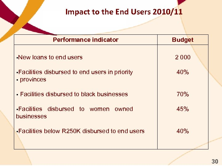 Impact to the End Users 2010/11 Performance indicator §New loans to end users §Facilities