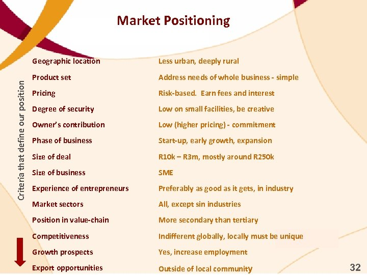 Market Positioning Criteria that define our position Geographic location Less urban, deeply rural Product