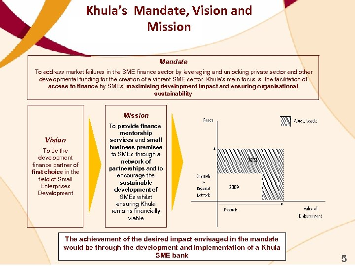 Khula's Mandate, Vision and Mission Mandate To address market failures in the SME finance