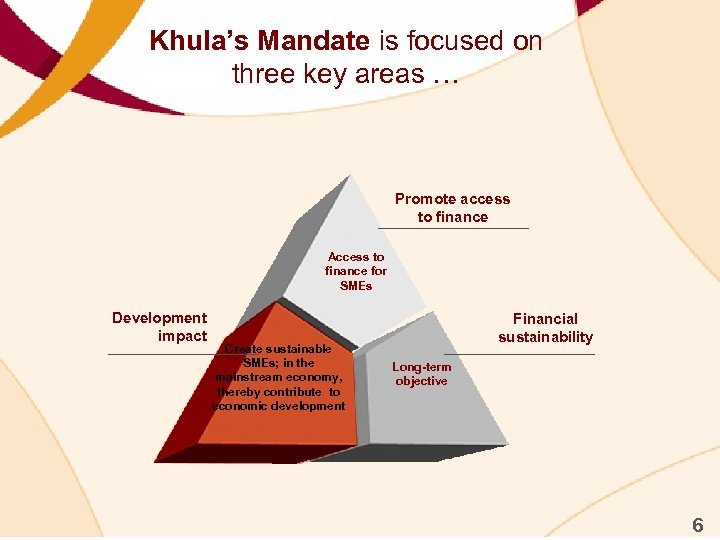 Khula's Mandate is focused on three key areas … Promote access to finance Access