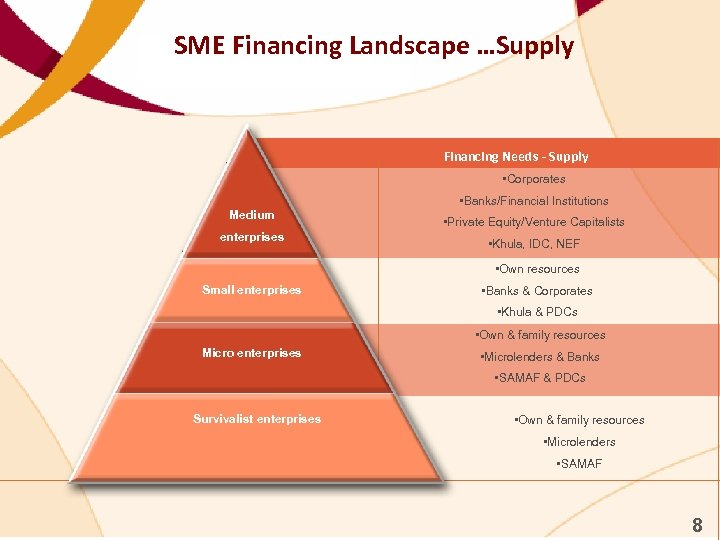 SME Financing Landscape …Supply Financing Needs - Supply • Corporates Medium enterprises • Banks/Financial
