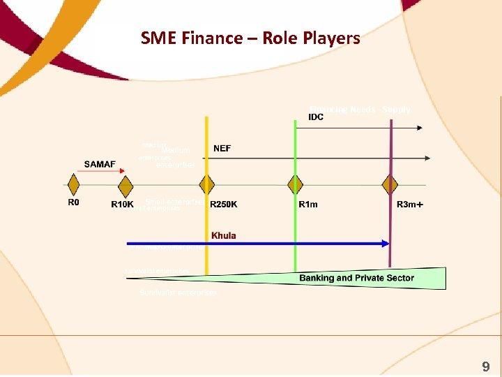 SME Finance – Role Players Financing Needs - Supply Medium enterprises Small enterprises Micro