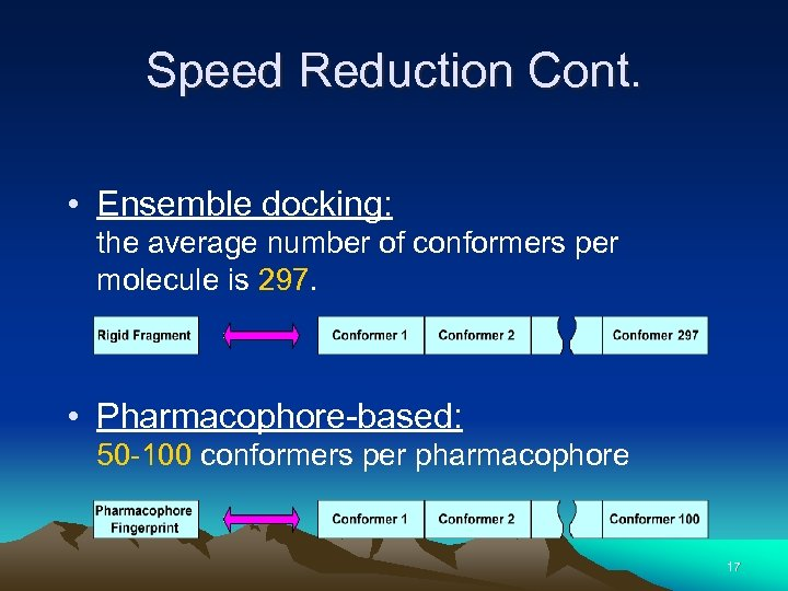 Speed Reduction Cont. • Ensemble docking: the average number of conformers per molecule is