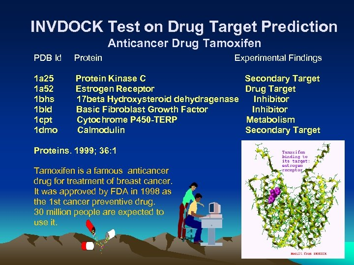 INVDOCK Test on Drug Target Prediction Anticancer Drug Tamoxifen PDB Id Protein Experimental Findings