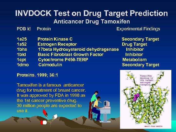 INVDOCK Test on Drug Target Prediction Anticancer Drug Tamoxifen PDB Id Protein Experimental Findings