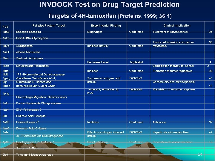 INVDOCK Test on Drug Target Prediction Targets of 4 H-tamoxifen (Proteins. 1999; 36: 1)