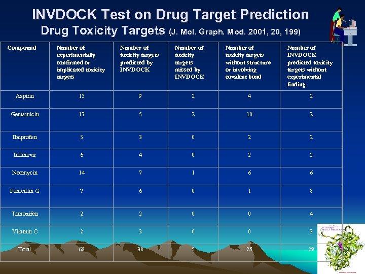 INVDOCK Test on Drug Target Prediction Drug Toxicity Targets (J. Mol. Graph. Mod. 2001,