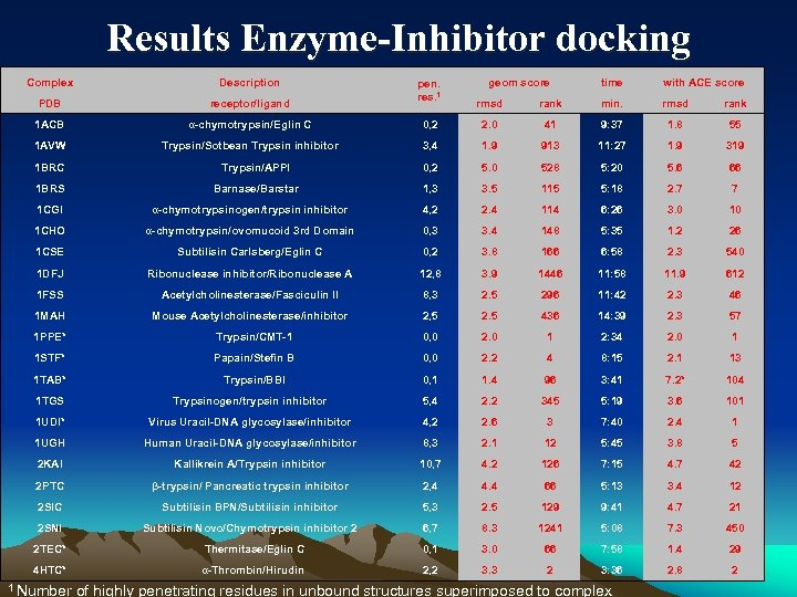 Results Enzyme-Inhibitor docking Complex Description PDB receptor/ligand 1 ACB α-chymotrypsin/Eglin C 1 AVW Trypsin/Sotbean