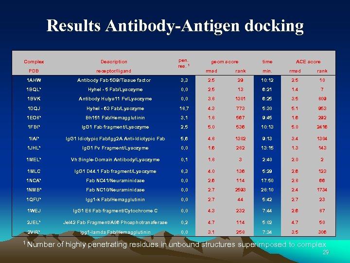 Results Antibody-Antigen docking Complex Description PDB receptor/ligand 1 AHW Antibody Fab 5 G 9/Tissue