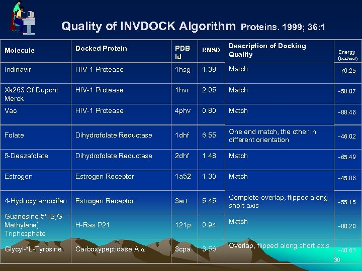 Quality of INVDOCK Algorithm Proteins. 1999; 36: 1 Molecule Docked Protein PDB Id RMSD
