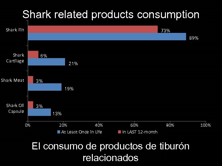 Shark related products consumption Shark Fin 73% 89% Shark Cartilage 6% 21% Shark Meat