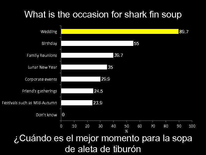 What is the occasion for shark fin soup Wedding 89. 7 Birthday 55 Family