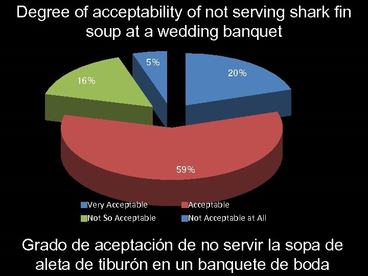 Degree of acceptability of not serving shark fin soup at a wedding banquet 5%