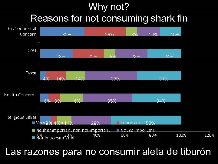 Why not? Reasons for not consuming shark fin Environmental Concern 32% 29% 8% 16%