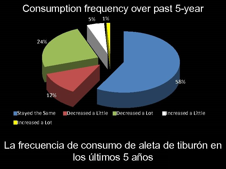 Consumption frequency over past 5 -year 5% 1% 24% 58% 12% Stayed the Same