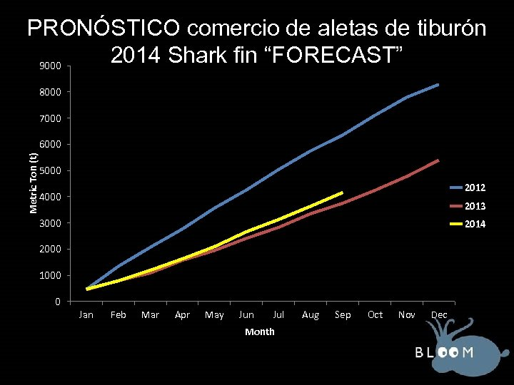 """PRONÓSTICO comercio de aletas de tiburón 2014 Shark fin """"FORECAST"""" 9000 8000 7000 Metric"""