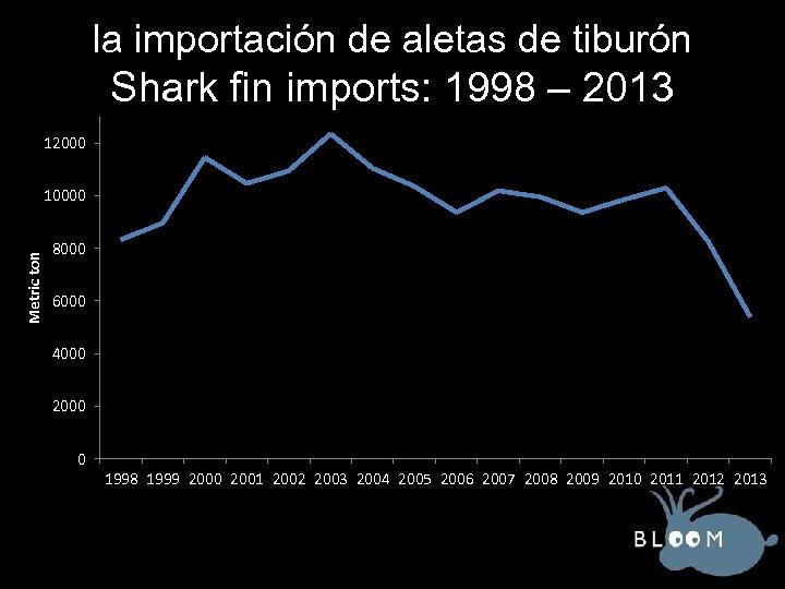 la importación de aletas de tiburón Shark fin imports: 1998 – 2013 12000 Total