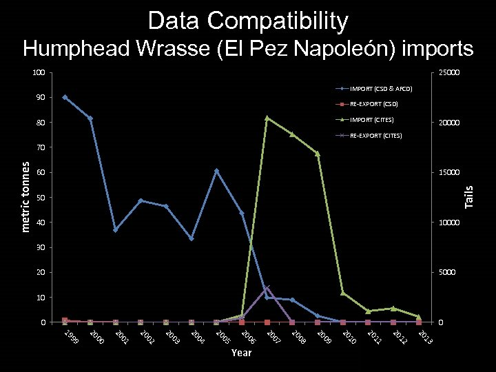 Data Compatibility Humphead Wrasse (El Pez Napoleón) imports 100 25000 IMPORT (CSD & AFCD)