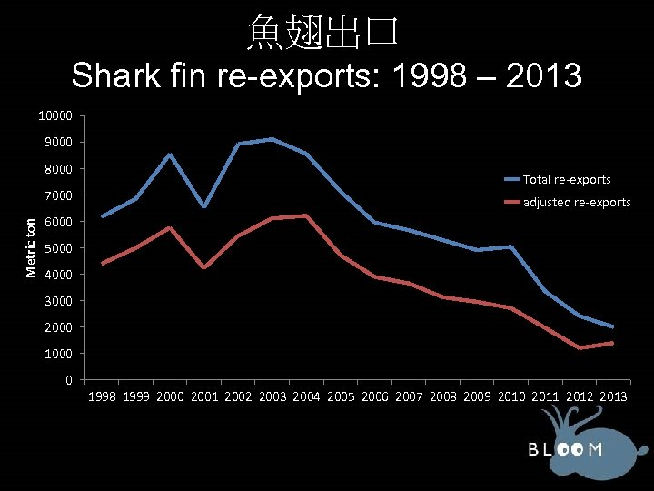 魚翅出口 Shark fin re-exports: 1998 – 2013 10000 9000 8000 Metric ton 7000 Total