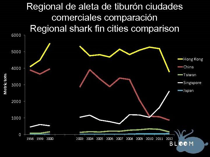6000 Regional de aleta de tiburón ciudades comerciales comparación Regional shark fin cities comparison