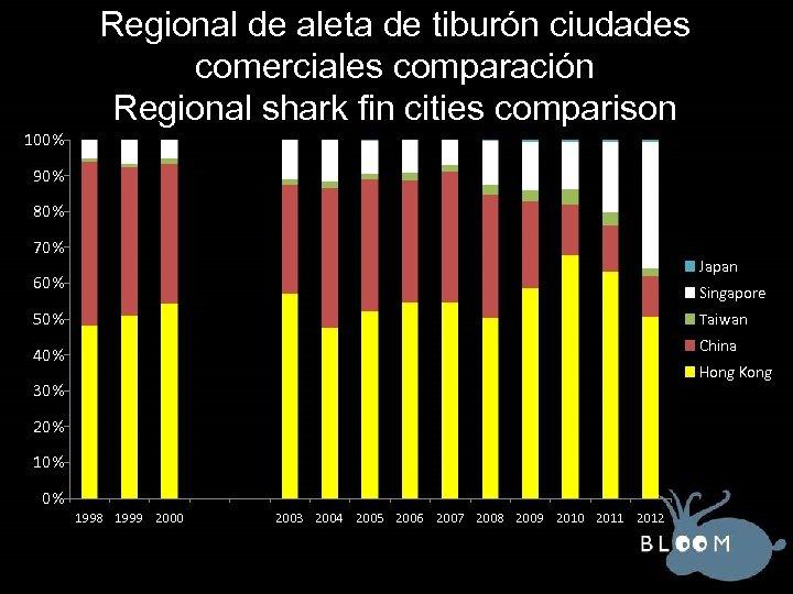 Regional de aleta de tiburón ciudades comerciales comparación Regional shark fin cities comparison 100%