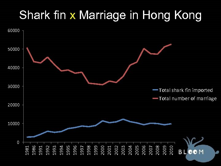 Shark fin x Marriage in Hong Kong 60000 50000 40000 30000 Total shark fin