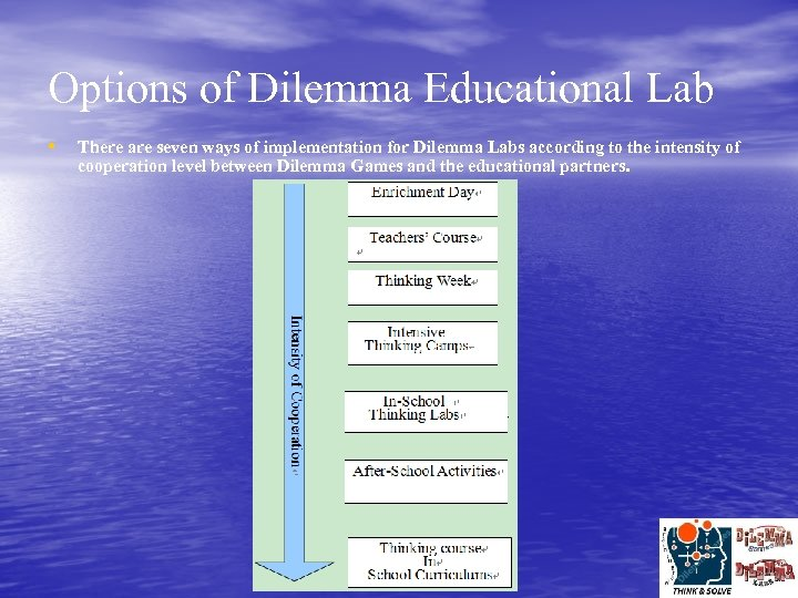 Options of Dilemma Educational Lab • There are seven ways of implementation for Dilemma