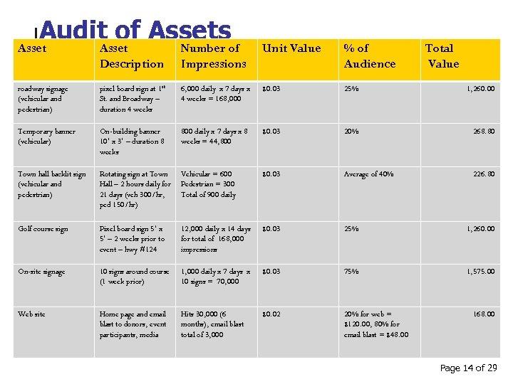 Audit of Assetsof Asset Number Unit Value % of Audience Total Value Description Impressions