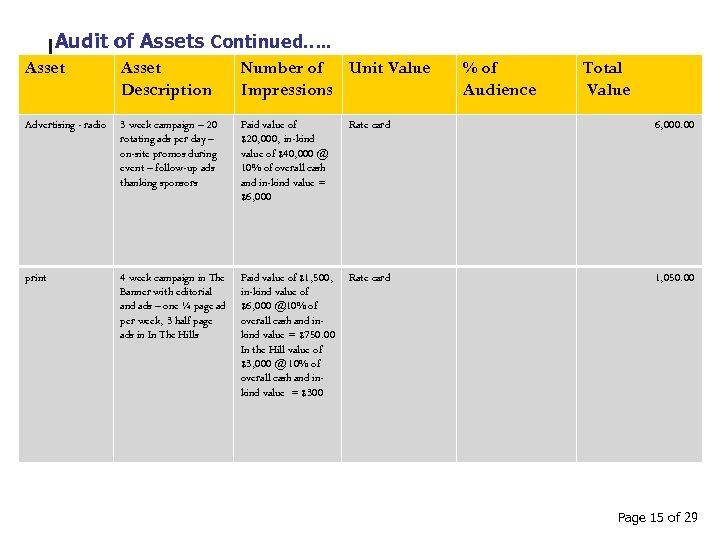 Audit of Assets Continued…. . Asset Description Number of Unit Value Impressions % of