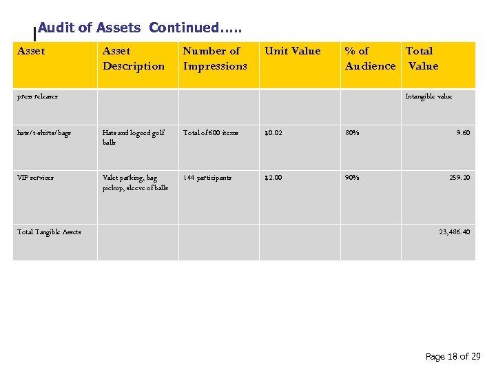 Audit of Assets Continued…. . Asset Description Number of Impressions Unit Value % of