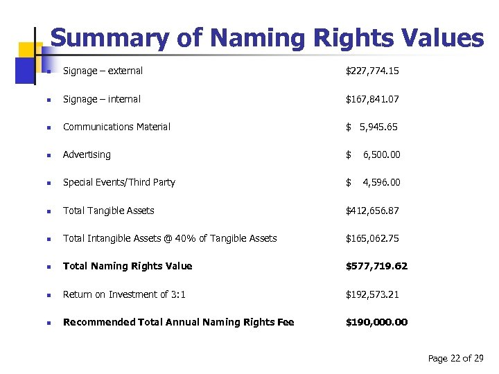 Summary of Naming Rights Values n Signage – external $227, 774. 15 n Signage